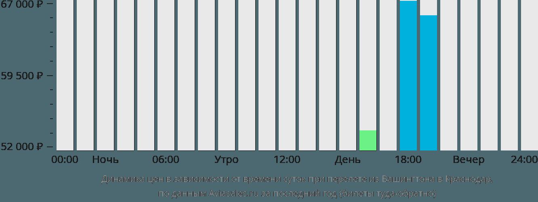 Динамика цен в зависимости от времени вылета из Вашингтона в Краснодар