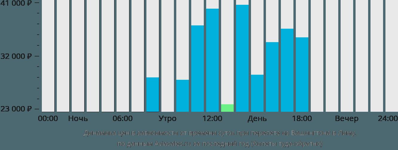 Динамика цен в зависимости от времени вылета из Вашингтона в Лиму