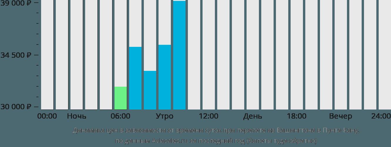 Динамика цен в зависимости от времени вылета из Вашингтона в Пунта-Кану