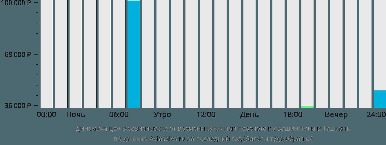 Динамика цен в зависимости от времени вылета из Вашингтона в Ташкент