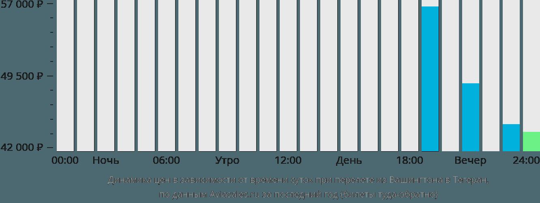 Динамика цен в зависимости от времени вылета из Вашингтона в Тегеран
