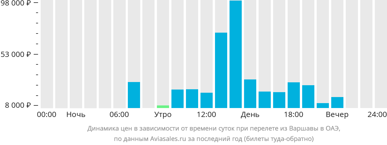 Динамика цен в зависимости от времени вылета из Варшавы в ОАЭ
