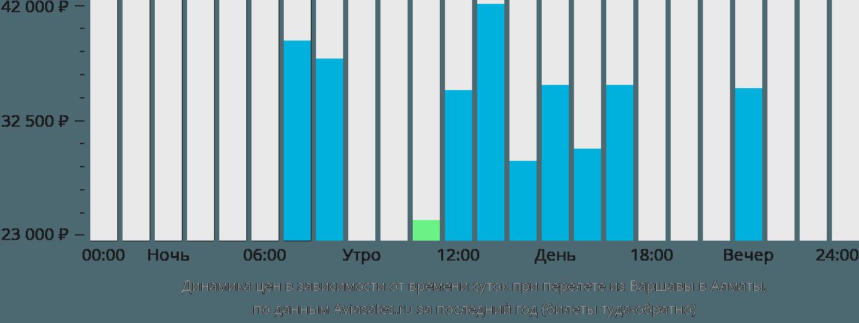 Динамика цен в зависимости от времени вылета из Варшавы в Алматы