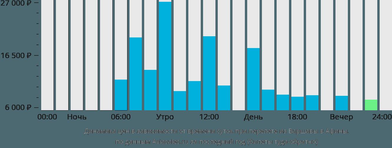 Динамика цен в зависимости от времени вылета из Варшавы в Афины