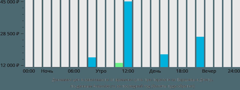 Динамика цен в зависимости от времени вылета из Варшавы в Днепр