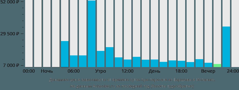 Динамика цен в зависимости от времени вылета из Варшавы в Испанию