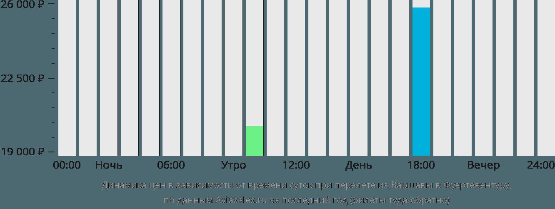 Динамика цен в зависимости от времени вылета из Варшавы в Фуэртевентуру