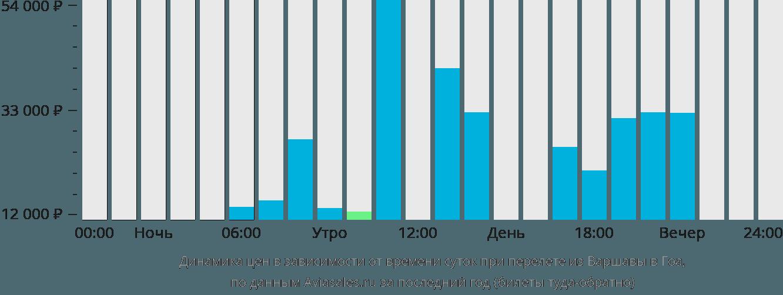 Динамика цен в зависимости от времени вылета из Варшавы в Гоа