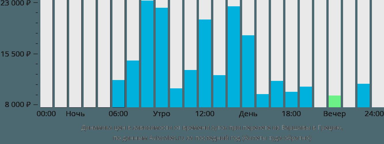 Динамика цен в зависимости от времени вылета из Варшавы в Грецию