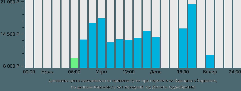 Динамика цен в зависимости от времени вылета из Варшавы в Хорватию