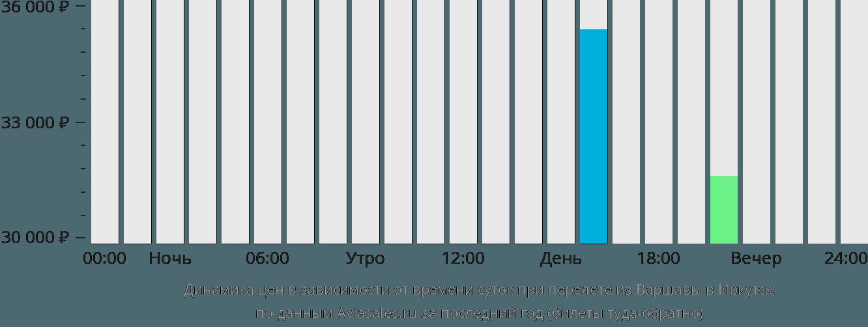 Динамика цен в зависимости от времени вылета из Варшавы в Иркутск