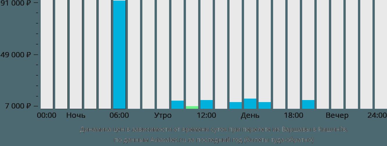 Динамика цен в зависимости от времени вылета из Варшавы в Кишинёв