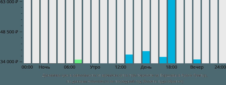 Динамика цен в зависимости от времени вылета из Варшавы в Куала-Лумпур