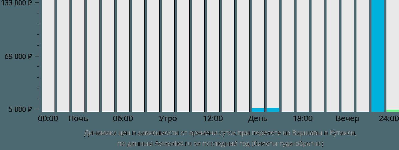 Динамика цен в зависимости от времени вылета из Варшавы в Кутаиси