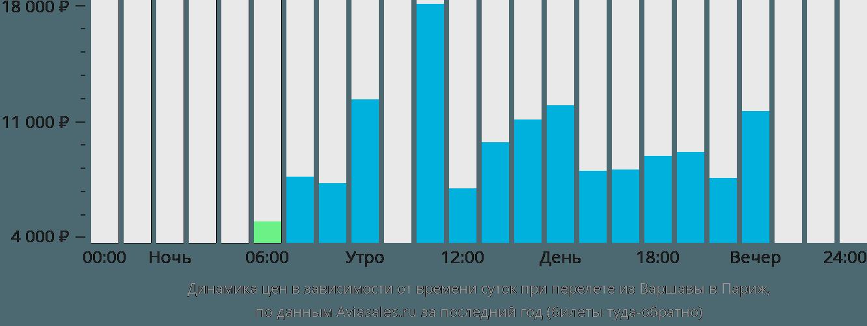 Динамика цен в зависимости от времени вылета из Варшавы в Париж