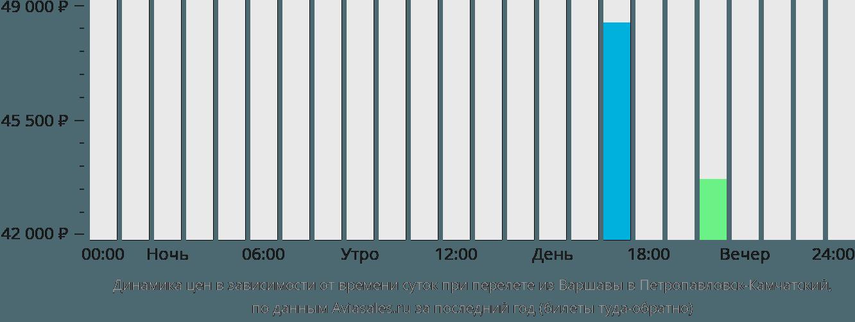Динамика цен в зависимости от времени вылета из Варшавы в Петропавловск-Камчатский
