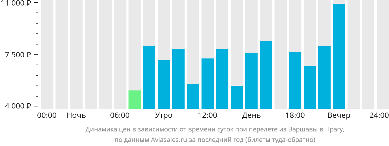 Динамика цен в зависимости от времени вылета из Варшавы в Прагу