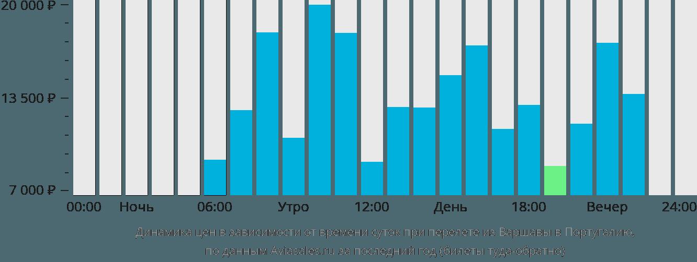 Динамика цен в зависимости от времени вылета из Варшавы в Португалию