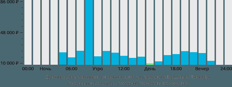 Динамика цен в зависимости от времени вылета из Варшавы на Тенерифе