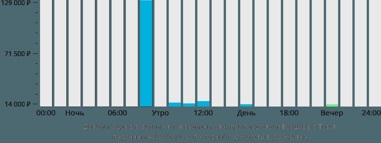 Динамика цен в зависимости от времени вылета из Варшавы в Тиват