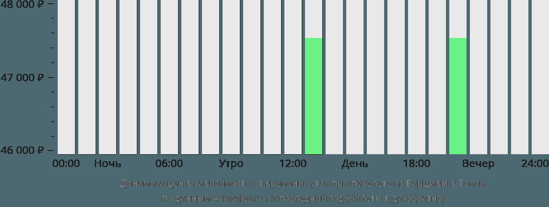 Динамика цен в зависимости от времени вылета из Варшавы в Томск