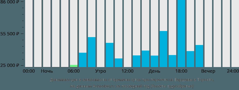 Динамика цен в зависимости от времени вылета из Варшавы в Торонто