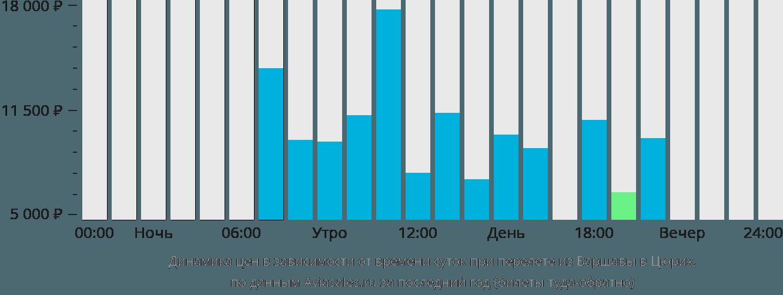 Динамика цен в зависимости от времени вылета из Варшавы в Цюрих