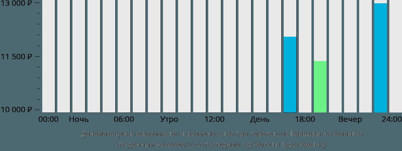 Динамика цен в зависимости от времени вылета из Варшавы на Закинтос
