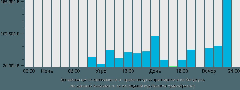 Динамика цен в зависимости от времени вылета из Виндхука