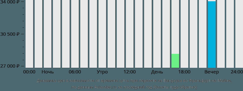 Динамика цен в зависимости от времени вылета из Виндхука во Франкфурт-на-Майне