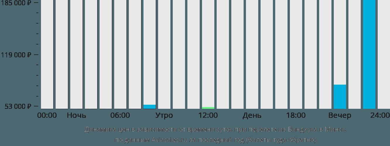 Динамика цен в зависимости от времени вылета из Виндхука в Минск