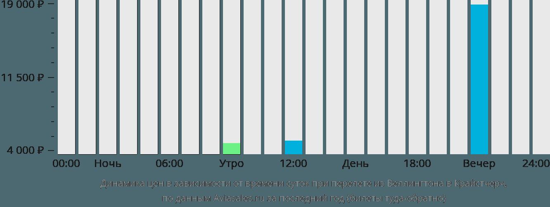 Динамика цен в зависимости от времени вылета из Веллингтона в Крайстчерч