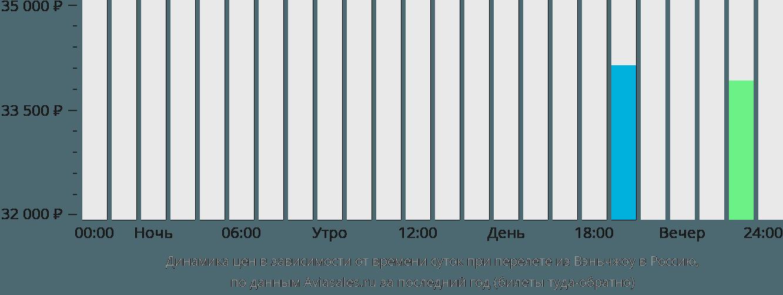 Динамика цен в зависимости от времени вылета из Вэньчжоу в Россию