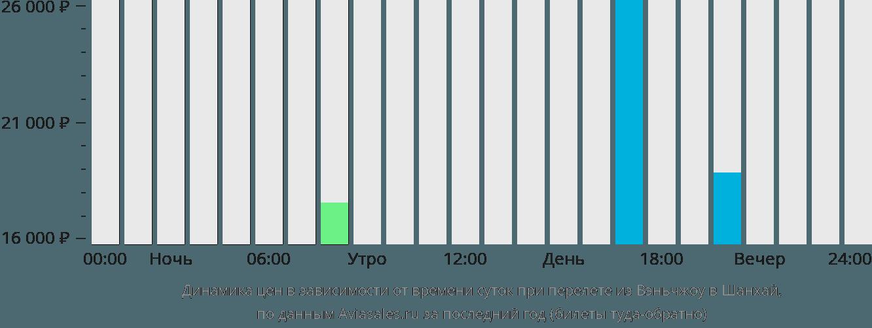 Динамика цен в зависимости от времени вылета из Вэньчжоу в Шанхай