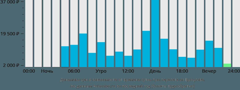 Динамика цен в зависимости от времени вылета из Вроцлава