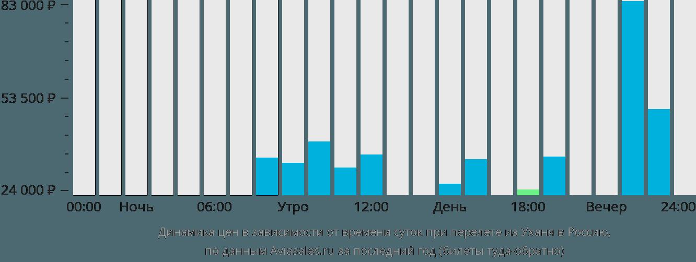 Динамика цен в зависимости от времени вылета из Уханя в Россию