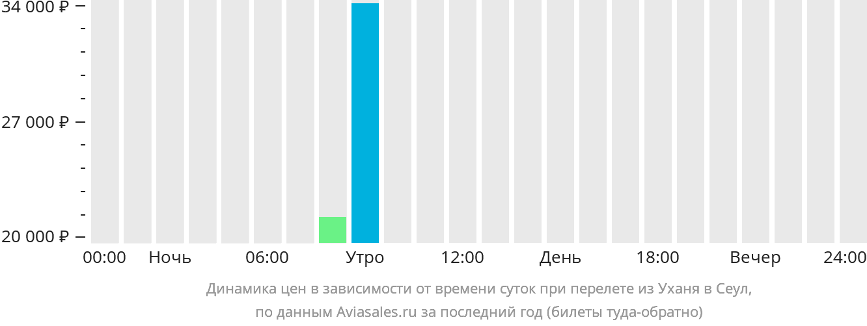 Динамика цен в зависимости от времени вылета из Уханя в Сеул