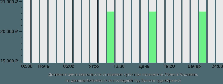 Динамика цен в зависимости от времени вылета из Уханя в Хошимин