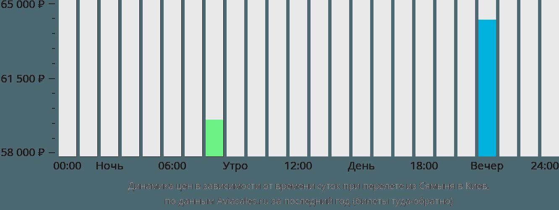 Динамика цен в зависимости от времени вылета из Сямыня в Киев