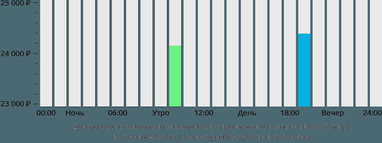 Динамика цен в зависимости от времени вылета из Сямыня в Куала-Лумпур