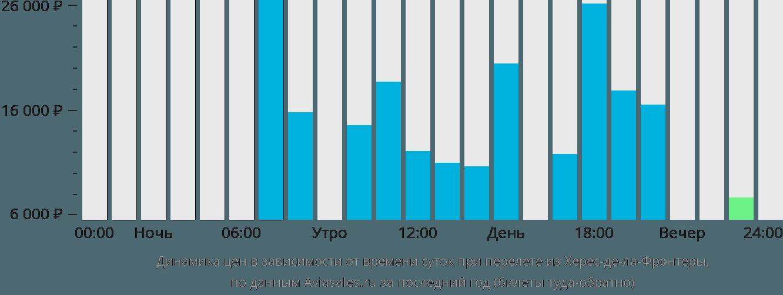 Динамика цен в зависимости от времени вылета из Херес-де-ла-Фронтеры