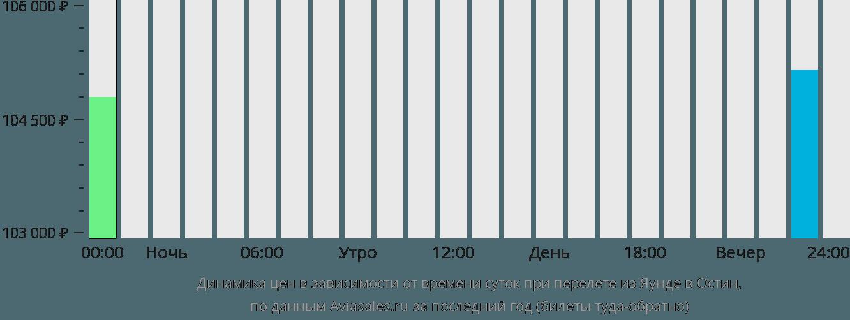 Динамика цен в зависимости от времени вылета из Яунде в Остин