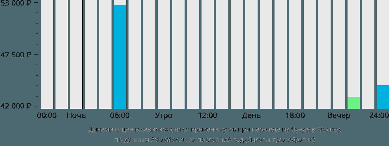Динамика цен в зависимости от времени вылета из Яунде в Москву
