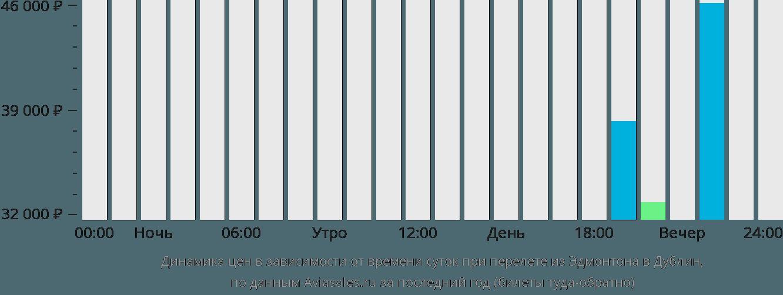 Динамика цен в зависимости от времени вылета из Эдмонтона в Дублин
