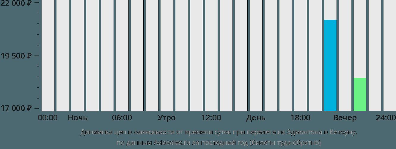 Динамика цен в зависимости от времени вылета из Эдмонтона в Келоуну