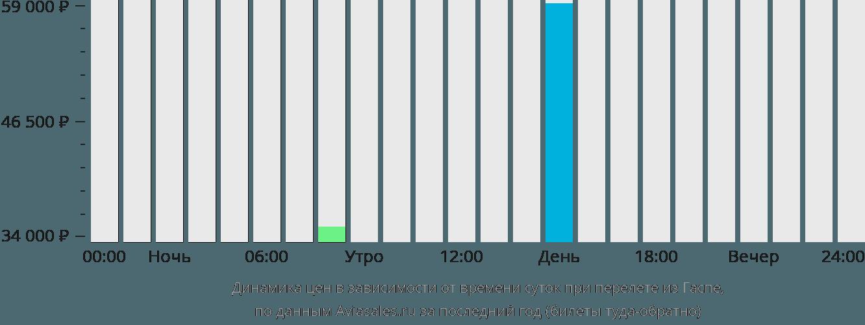 Динамика цен в зависимости от времени вылета из Гаспе