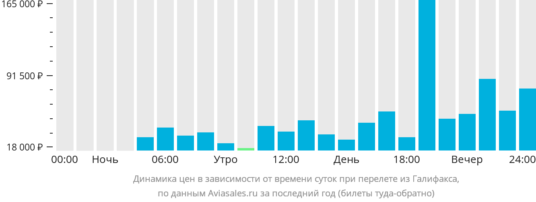 Динамика цен в зависимости от времени вылета из Галифакса
