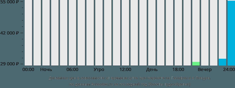 Динамика цен в зависимости от времени вылета из Галифакса в Лондон