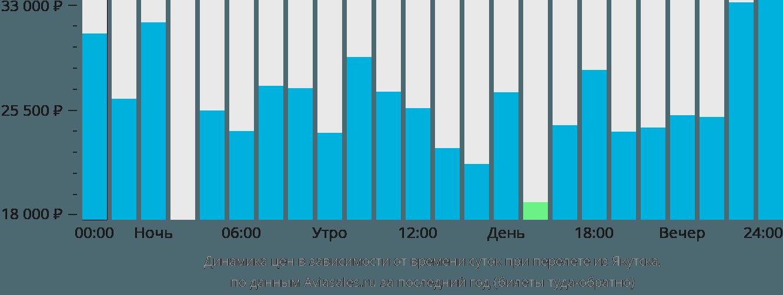 Динамика цен в зависимости от времени вылета из Якутска