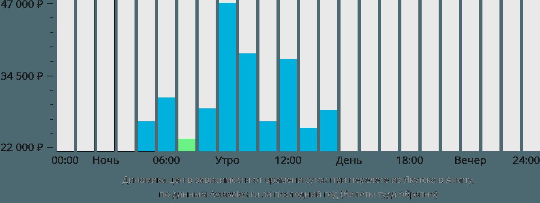 Динамика цен в зависимости от времени вылета из Якутска в Анапу